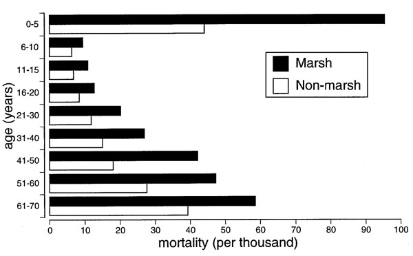 Age-specific death rates (per 1,000) in Essex parishes, c. 1800. Drawn from Dobson (15).