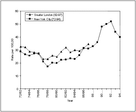 Tuberculosis rates in London, 1982-1997, compared with those in New York, 1972-1994.