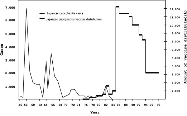 Cases of Japanese encephalitis by liters of vaccine distributed, 1936–1998, South Korea.
