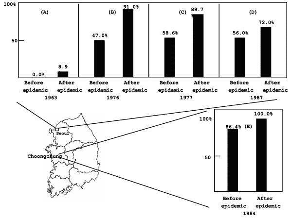 Seropositivity of HI antibody before and after the Japanese encephalitis epidemic. (A), (B), (C) before the implementation of vaccination program; (D), (E) after the implementation of vaccination program (modified from 13-16).