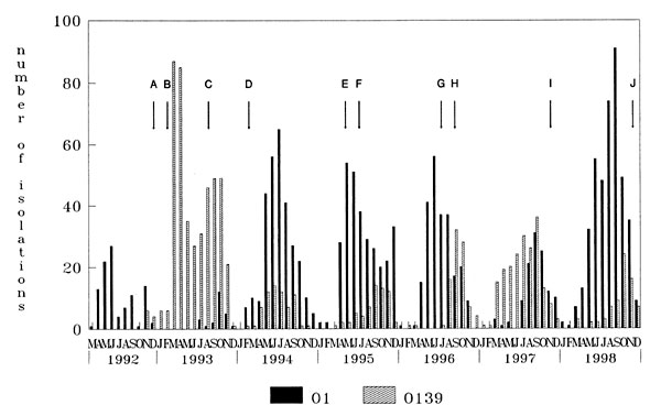 Monthly isolation profile of the Vibrio cholerae O1 and O139 serogroups from patients hospitalized with acute secretory diarrhea at the Infectious Diseases Hospital, Calcutta, India, from March 1992 to December 1998. Arrows denote the month in which changes in V. cholerae strains were noted: A, appearance of V. cholerae O139 in Calcutta in November 1992; B, displacement of V. cholerae O1 by V. cholerae O139 in January 1993; C, reappearance of V. cholerae O1; D, domination of V. cholerae O1 over
