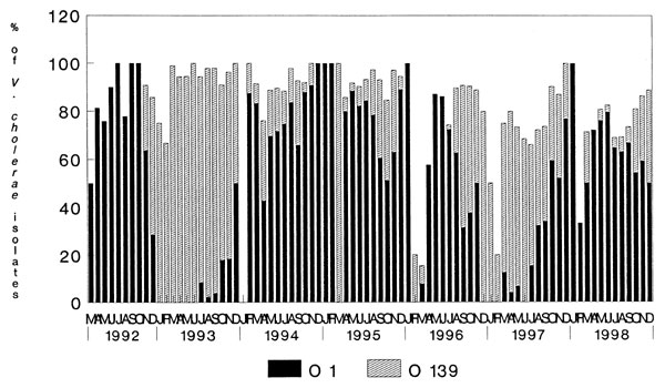 Monthly isolation profile of the percentage of V. cholerae O1 and O139 serogroups from patients hospitalized with acute secretory diarrhea at the Infectious Diseases Hospital, Calcutta, India, from March 1992 to December 1998.