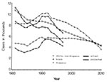 Thumbnail of Total number of new cases of tuberculosis in white non-Hispanics, blacks, and Hispanics in the United States, 1980–2010.