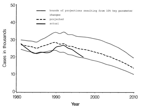 Total number of new cases of tuberculosis in the United States, 1980–2010 and sensitivity of model projections.