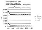 Thumbnail of Temporal change in transmission parameters The transmissibility values in 1850 yielded a pattern of infection similar to that observed in developing countries today (rapid acquisition in younger ages and lower acquisition in older ages). The rapid decline of transmissibility in the latter half of the 19th century is consistent with GC and DU patterns. Although the graph does not show the decrease in ßAA because of the scale (ßAA is much smaller than ßCC and ßYY), ßAA also decreased