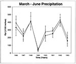 Thumbnail of March-June precipitation patterns at case sites (solid symbols) and control sites (open symbols) from 1986 through 1993. Vertical bars are 1 standard deviation in precipitation values.