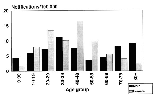 Age and gender-specific average annual notification rates of potential human exposure to Australian bat lyssavirus (n = 204) South Brisbane and South Coast, Queensland, 1996-1999.