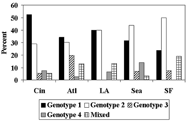 Distribution of Pneumocystis carinii mtlsurRNA genotypes, by city (chi-square test, p = .001). Atlanta, n = 76; Cincinnati, n = 107; Los Angeles, n = 15; Seattle, n = 57; San Francisco, n = 68.