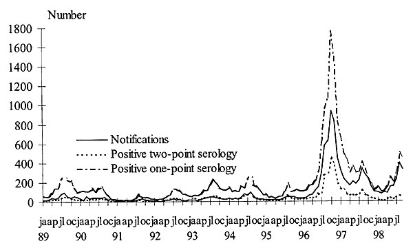 Reported pertussis cases per month, 1989-1998, cases with positive two-point serology, and cases with positive one-point serology.