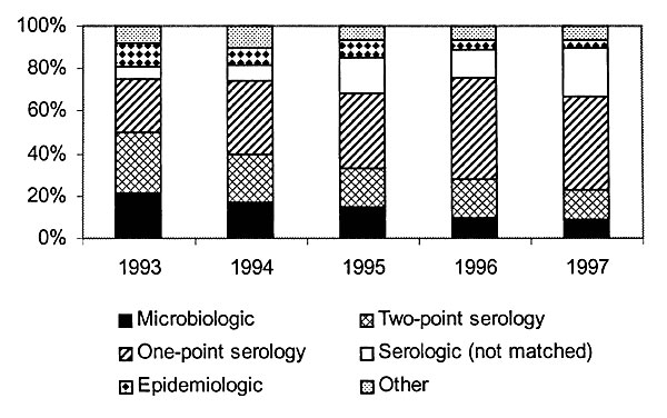 Method of diagnosis for reported pertussis cases from 1993 through 1997.