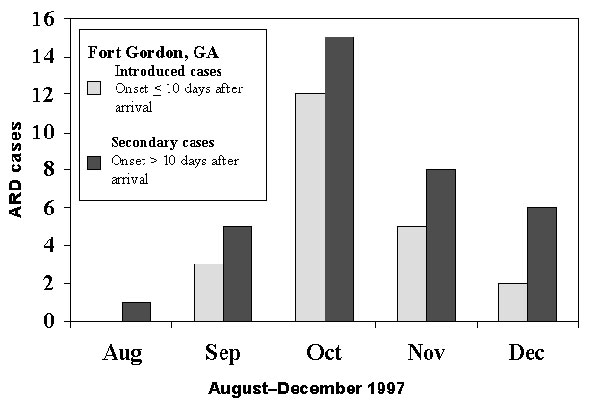 Numbers of introduced and secondary cases of adenovirus type 4-associated acute respiratory disease (ARD) at Fort Gordon, Georgia, USA, in soldiers who initially trained at Fort Jackson, South Carolina, August through December 1997.