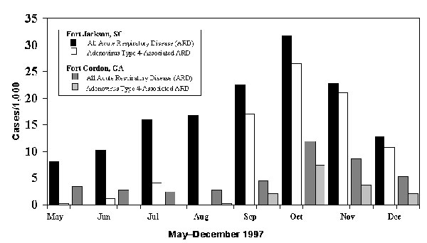 All acute respiratory disease (ARD) and adenovirus type 4-associated ARD incidence rates (cases/1000 trainees/month) at Fort Jackson, South Carolina., and Fort Gordon, Georgia, May through December 1997.