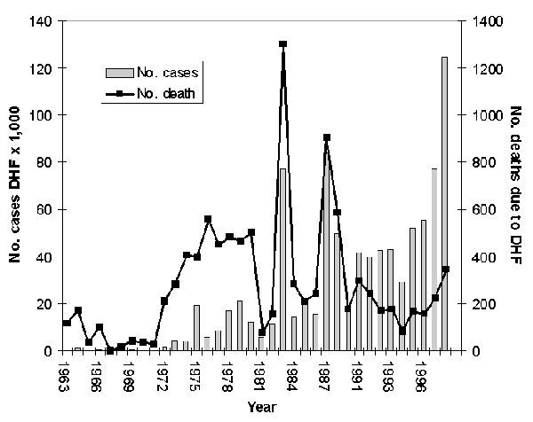 Reported cases of dengue hemorrhagic fever in southern Vietnam, 1963-1998.