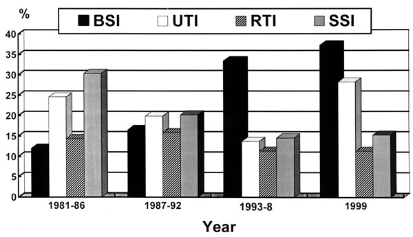 Rates of four major nosocomial infections expressed as number of infections per 10,000 patient-days at National Taiwan University Hospital from 1991 to 1999. BSI, bloodstream infection; UTI, urinary tract infection; SSI, surgical site infection; RTI, respiratory tract infection.