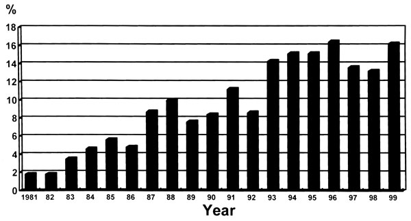 Figure 2 - Changes in major antimicrobial-resistant nosocomial pathogens in relation to ceftazidime use at National Taiwan University Hospital from 1991 to 1999.