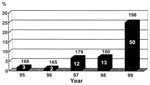 Thumbnail of Figure 3 - Incidences of vancomycin-resistant enterococci (VRE) among all enterococcal isolates causing nosocomial infections in relation to vancomycin use at National Taiwan University Hospital, 1995-1999. Numbers above the bars denote the number of enterococcal isolates causing nosocomial infections. Numbers within the bars denote the numbers of VRE.