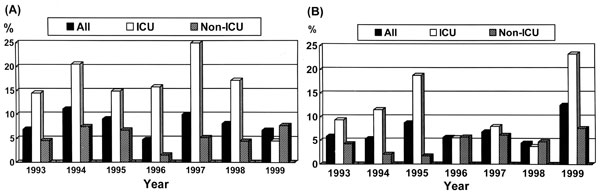 Figure 4 - Proportions of Pseudomonas aeruginosa (A) and Acinetobacter baumannii (B) isolates causing nosocomial infections resistant to imipenem in National Taiwan University Hospital, 1993-1999. ICU = intensive care unit.