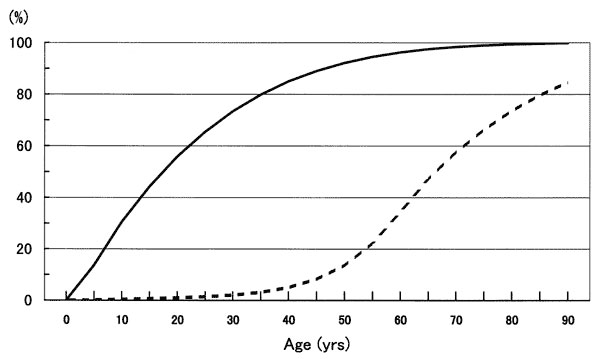 Estimated prevalence of tuberculosis infection by age in Japan, 1950 (solid line) and 1995 (dashed line).