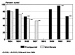 Thumbnail of Yearly efficacy of drug therapy. Results of praziquantel treatment (solid bars) or metrifonate treatment (shaded bars) for Schistosoma haematobium infection in the Msambweni area during 1984 to 1992. Cure rates (conversion from egg-positive to egg-negative urine in annual follow-up testing) are shown for all egg-positive cases, by year of treatment. Only metrifonate therapy was given in 1987, and no treatment was given in 1988.