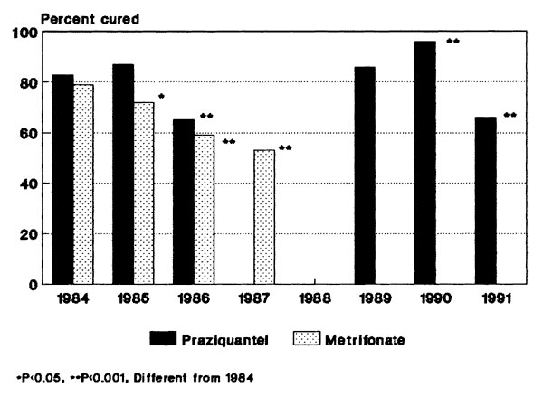 Yearly efficacy of drug therapy. Results of praziquantel treatment (solid bars) or metrifonate treatment (shaded bars) for Schistosoma haematobium infection in the Msambweni area during 1984 to 1992. Cure rates (conversion from egg-positive to egg-negative urine in annual follow-up testing) are shown for all egg-positive cases, by year of treatment. Only metrifonate therapy was given in 1987, and no treatment was given in 1988.