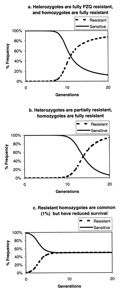 a. Hardy-Weinberg equilibrium analysis of the increase in resistance gene frequency in a parasite population where the initial R gene frequency is 10-6, heterozygotes and R gene homozygotes are fully resistant, and 75% of susceptible worms are lost to treatment each generation. b. As in a, but 40% of heterozygotes are lost to treatment each generation. c. As in a, but 99% of resistant homozygotes do not survive to reproduce.