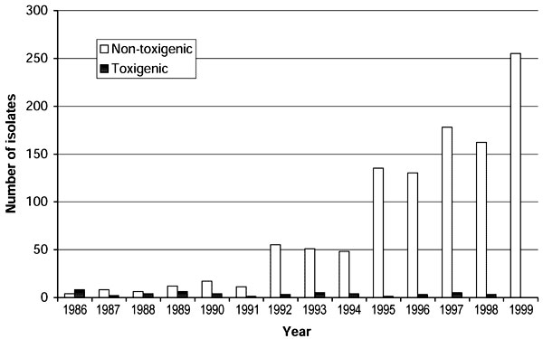 Annual number of isolates of Corynebacterium diphtheriae confirmed by the Public Health Laboratory Service's Streptococcus and Diphtheria Reference Unit, from residents of England and Wales, 1986-1999.