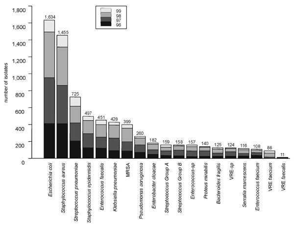 All bacterial species that were isolated from blood in >100 persons, January 1996 through March 1999, all hospitals in San Francisco County, California. Each bar is divided by yearly totals. Total number of isolates obtained during the study period is given above each bar. MRSA = methicillin-resistant Staphylococcus aureus; VRE = vancomycin-resistant Enterococcus.