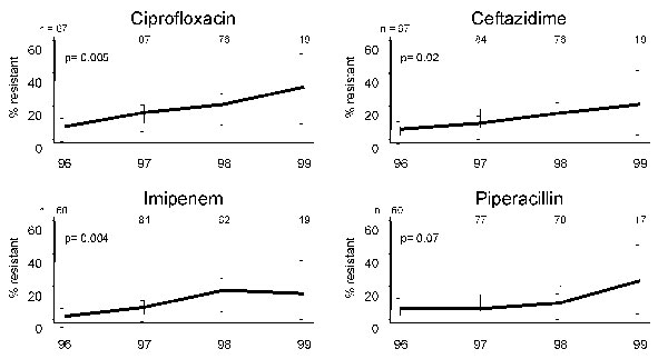 Yearly percent resistance to ciprofloxacin, ceftazidime, imipenem, and piperacillin in Pseudomonas aeruginosa isolates from blood. Increasing proportional resistance occurred in three of the four antibiotics commonly used to treat this organism. Annual number of isolates tested to each antibiotic is given at the top of each graph.
