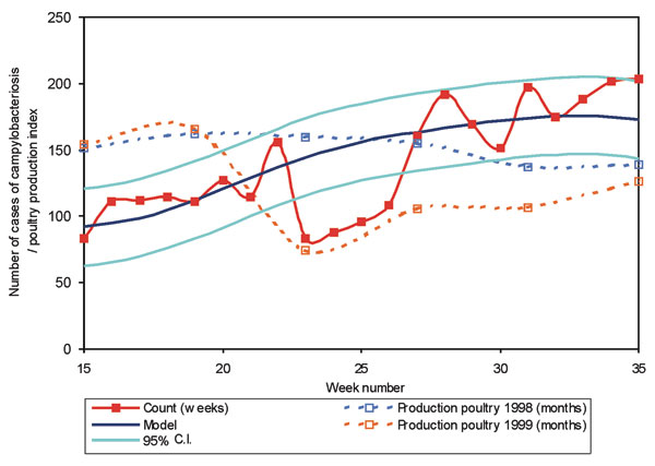 Campylobacteriosis in Belgium at period of dioxin crisis, model 1994-1998 and poultry production index.