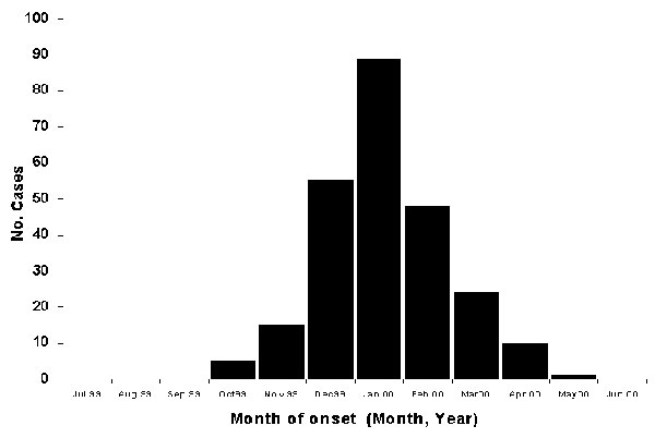 Epidemic curve of laboratory-confirmed tularemia cases (n = 247) in Kosovo, by month of onset of symptoms, October 1999- May 2000.