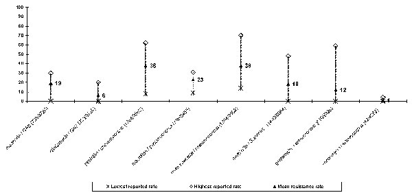 Resistance rates (%) to selected antimicrobial agents in gram-positive bacteria in Croatia (June 1 to December 31, 1999.) The number of resistant organisms / number of organisms tested is given in brackets. Note: macrolide resistance = resistance to erythromycin; azithromycin/penicillin resistance in pneumococci = nonusceptibility to penicillin; gentamicin resistance in enterococci = high-level resistance.