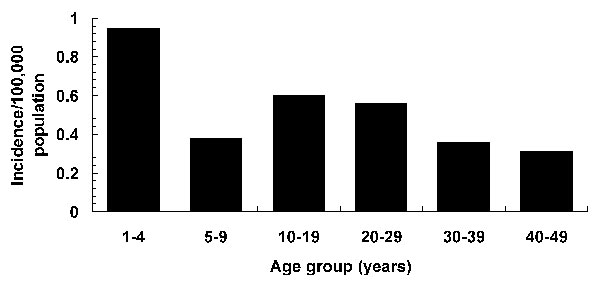 The incidence of cases by age group, 1995-1998, the Surveillance for Unexplained Deaths and Critical Illnesses Due to Possibly Infectious Causes Project (UNEX).