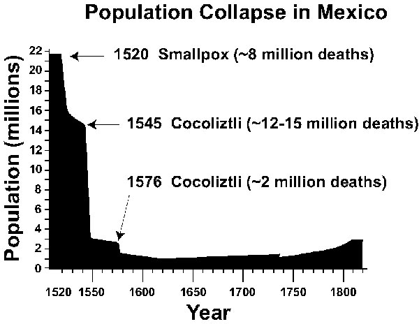 The 16th-century population collapse in Mexico, based on estimates of Cook and Simpson  (1). The 1545 and 1576 cocoliztli epidemics appear to have been hemorrhagic fevers caused by an indigenous viral agent and aggravated by unusual climatic conditions. The Mexican population did not recover to pre-Hispanic levels until the 20th century.