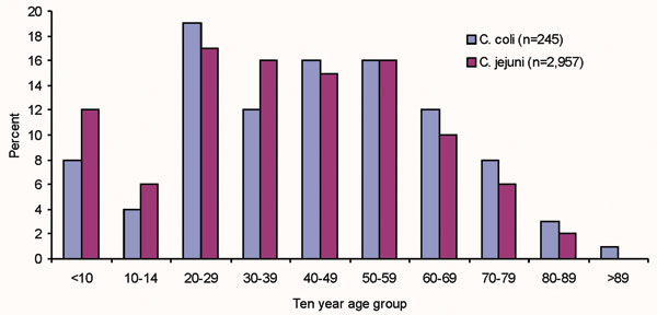 Age distribution of Campylobacter coli and C. jejuni cases reported to the sentinel surveillance scheme.