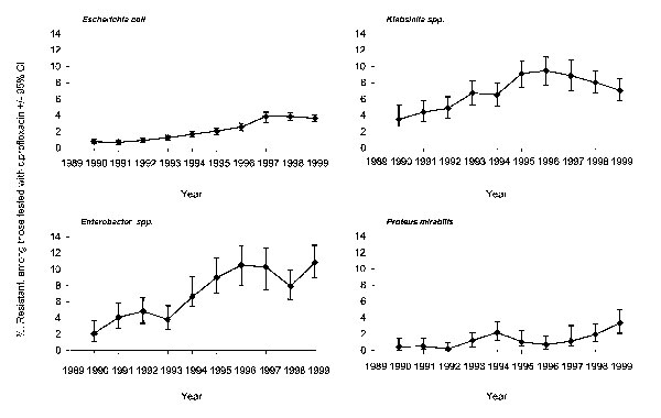 Resistance trends in Escherichia coli, Klebsiella spp., Enterobacter spp., and Proteus mirabilis, England and Wales, 1990–1999.**Bars indicate 95% confidence intervals.