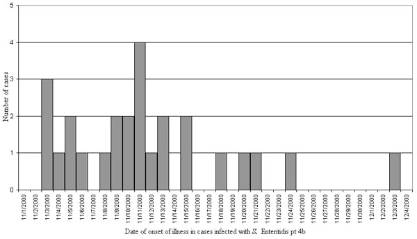 Epidemic curve of 27 identified cases (including 1 confirmed secondary case) in outbreak of Salmonella enterica serogroup Enteritidis phage type 4b, the Netherlands, November–December 2000