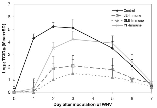Summary of mean (±SD) West Nile virus (WNV) titers in daily blood samples from four groups of 10 hamsters each (control, Japanese encephalitis virus [JEV]-immune, St. Louis encephalitis virus [SLEV]-immune, and Yellow fever virus [YFV]-immune) after intraperitoneal inoculation of 104 tissue culture infective dose (TCID)50 of WNV. Mean virus titers are expressed as log10 TCID50/mL of blood.