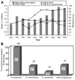 Thumbnail of A, Macrolides consumption (gram x 1000,000) in Taiwan and the trends of erythromycin-resistant group A Streptococcus (EM-R GAS), group B Streptococcus (EM-R GBS), and S. pneumoniae in National Taiwan University Hospital from 1991 to 2000. Macrolides include intravenous and oral forms of erythromycin and oral forms of clarithromycin, roxithromycin, and azithromycin. B,. Distribution of erythromycin-resistant M-phenotype among isolates of streptococci. Other streptococci include Group