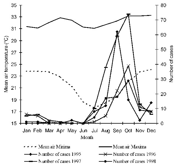 Mean air temperatures and month-distribution of laboratory-confirmed cases of bubonic plague, Mahajanga, Madagascar, since 1995.