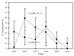 Thumbnail of Incidence of seropositive bats observed in Myotis myotis colonies, Spanish Locations No. 4 and No. 5, 1995–2000 (95% confidence intervals shown).
