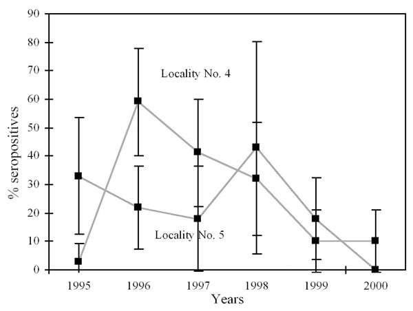 Incidence of seropositive bats observed in Myotis myotis colonies, Spanish Locations No. 4 and No. 5, 1995–2000 (95% confidence intervals shown).