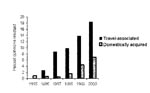 Thumbnail of Annual proportion of quinolone resistance in isolates of Salmonella Enteritidis, Denmark, 1995–2000.