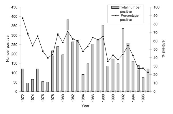 Percentage of rabies-positive samples and total number of positive samples* from dogs, Santa Cruz, Bolivia, 1972–1997. * By direct fluorescent antibody test.