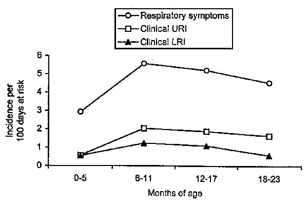 Age-specific incidence of episodes of respiratory symptoms and episodes clinically characterized as upper (URI) or lower respiratory tract infections (LRI) per 100 days at risk in 288 children, Sisimiut, Greenland, 1996-1998.