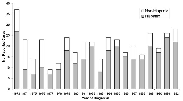 Number of reported cases of human brucellosis in Hispanic and non-Hispanic California residents, by year, 1973–1992.