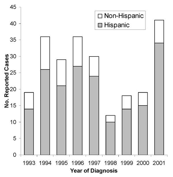 Reported cases of human brucellosis in Hispanic and non-Hispanic California residents, by year, 1993–2001.