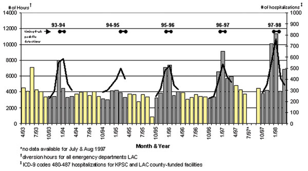 Emergency department diversion hours, influenza hospitalizations, and detection peaks, Los Angeles County, April 1993–March 1998.