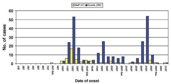 Cases of gastroenteritis with known date of onset (n=333) in guests and staff members at a tourist resort, Italy, July 2000.