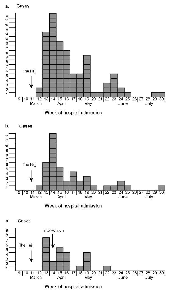 Cases of W135 invasive meningococcal disease by week of hospital admission, March 1–July 2000: a. Europe (90 cases), b. the United Kingdom (42 cases), and c. France (24 cases).