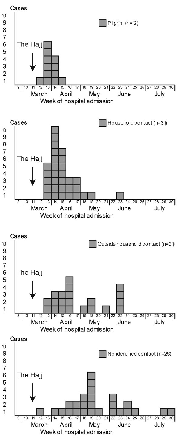 Cases of W135 invasive meningococcal disease, by week of hospital admission and type of contact, Europe, March–July 2000.